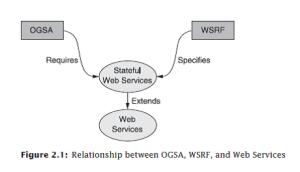 Tutorial OGSA Web Services WSRF bagan grid computing