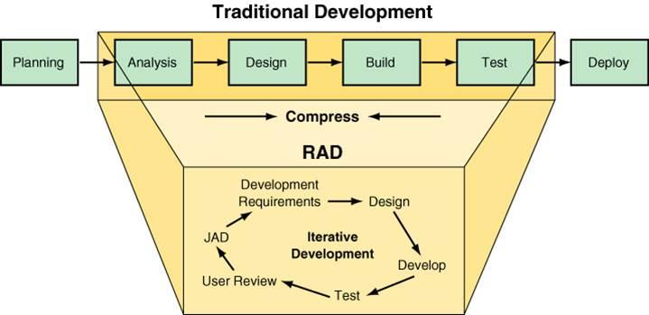 membuat sistem informasi dengan rapid application strategy