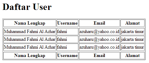 menampilkan data dari database menggunakan codeigniter