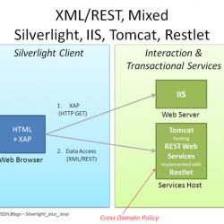 konsep menggunakan restful web services rest