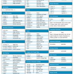 mudah membuat html dengan cheat sheet
